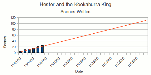 Graph of progress by scene for the first week writing Hester and the Kookaburra King