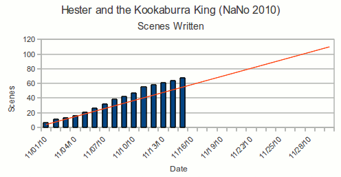 Graph of progress by scene for the first 15 days writing Hester and the Kookaburra King