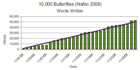 Graph of the words written per day for NaNoWriMo 2008