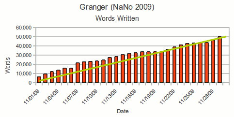 Graph of th words written per day for NaNoWriMo 2009
