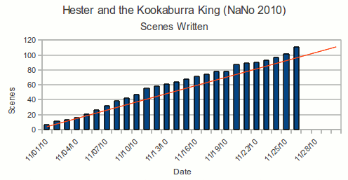 Graph of the scenes written per day for NaNoWriMo 2010
