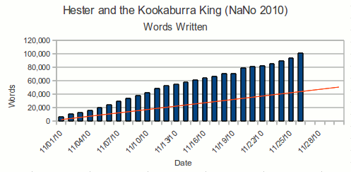 Graph of the words written per day for NaNoWriMo 2010