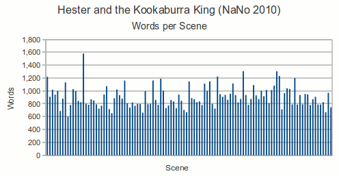 Graph of the words written per scene for NaNoWriMo 2010