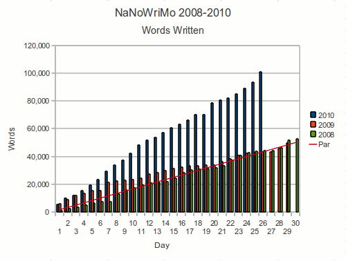 Graph of words written per day for NaNoWriMo 2008 to 2010